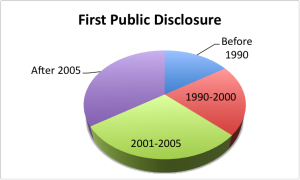 First-Public-Disclosure