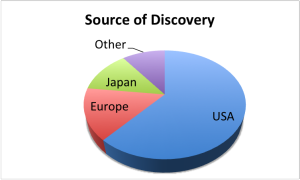 Source-of-Discovery